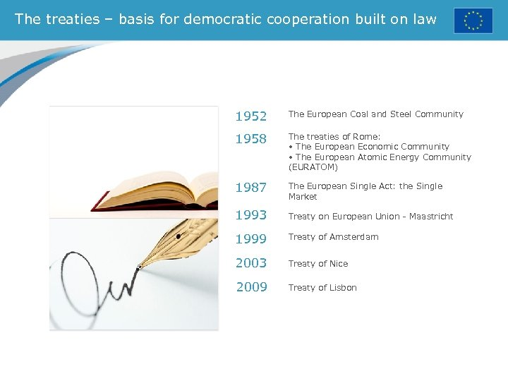 The treaties – basis for democratic cooperation built on law 1952 The European Coal