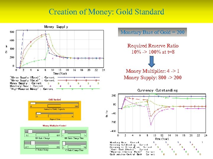 Creation of Money: Gold Standard Monetary Base of Gold = 200 Required Reserve Ratio