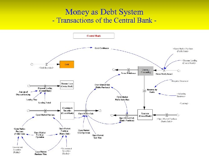 Money as Debt System - Transactions of the Central Bank -