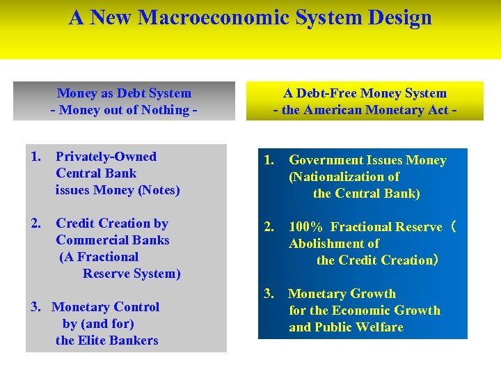 A New Macroeconomic System Design Money as Debt System - Money out of Nothing