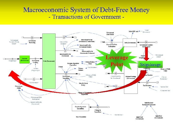Macroeconomic System of Debt-Free Money - Transactions of Government - Leverage Point Seigniorage