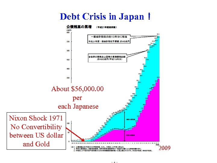 Debt Crisis in Japan! About $56, 000. 00 per each Japanese Nixon Shock 1971