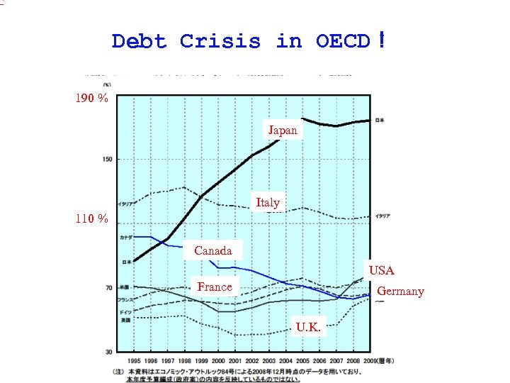 of annual gross domestic product. Debt Crisis in OECD! 190 % Japan Italy 110