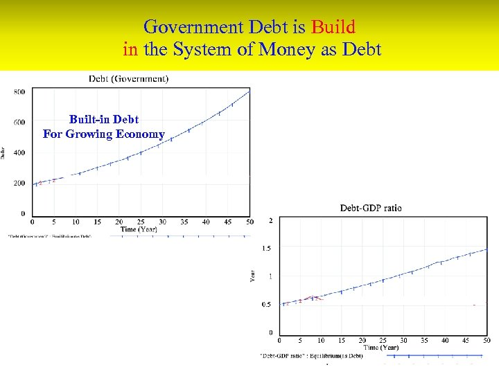 Government Debt is Build in the System of Money as Debt Built-in Debt For