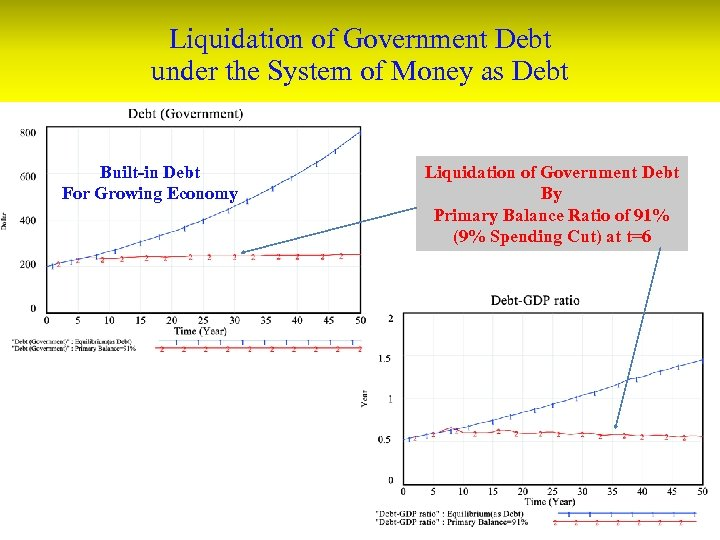 Liquidation of Government Debt under the System of Money as Debt Built-in Debt For