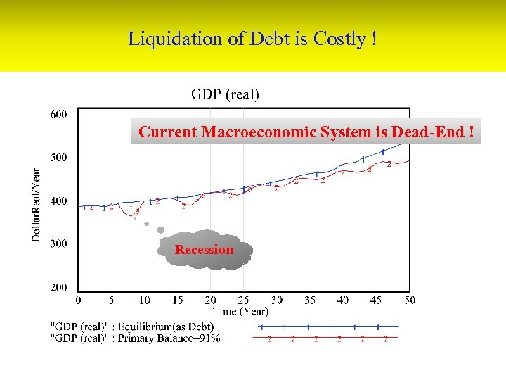 Liquidation of Debt is Costly ! Current Macroeconomic System is Dead-End ! Recession
