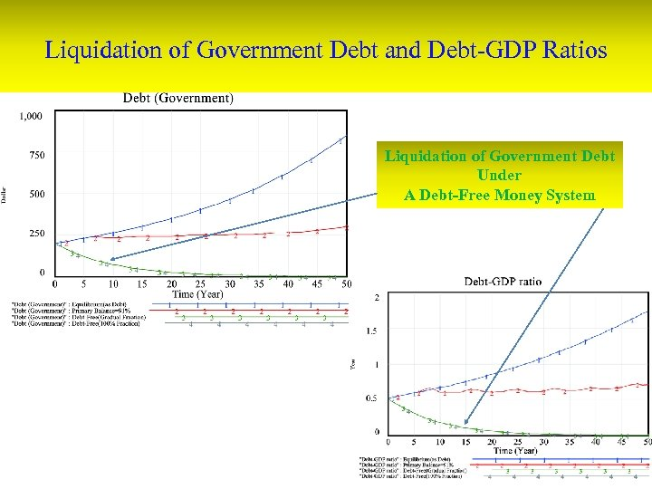 Liquidation of Government Debt and Debt-GDP Ratios Liquidation of Government Debt Under A Debt-Free