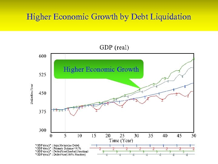 Higher Economic Growth by Debt Liquidation Higher Economic Growth