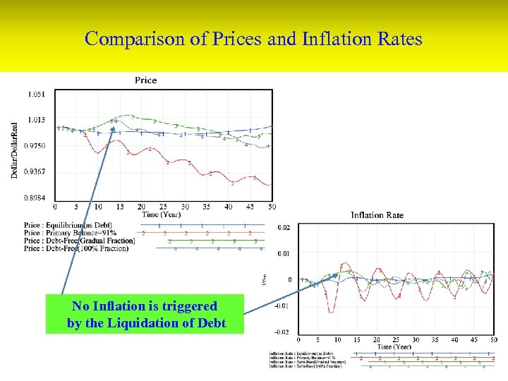Comparison of Prices and Inflation Rates No Inflation is triggered by the Liquidation of