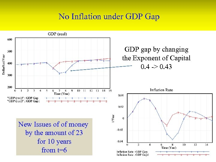 No Inflation under GDP Gap GDP gap by changing the Exponent of Capital 0.