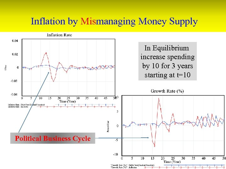 Inflation by Mismanaging Money Supply In Equilibrium increase spending by 10 for 3 years