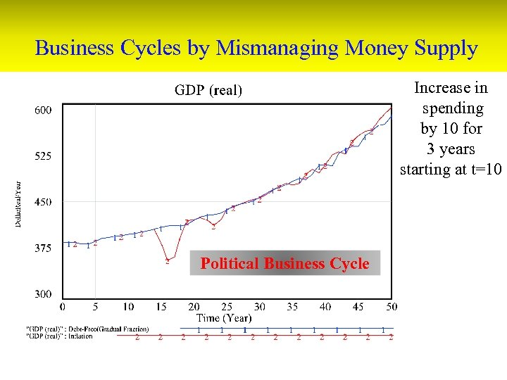 Business Cycles by Mismanaging Money Supply Increase in spending by 10 for 3 years