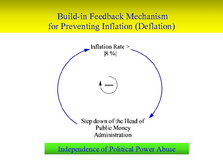 Build-in Feedback Mechanism for Preventing Inflation (Deflation) Independence of Political Power Abuse