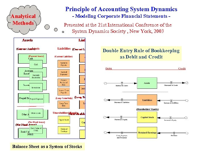 Principle of Accounting System Dynamics Analytical Methods - Modeling Corporate Financial Statements Presented at