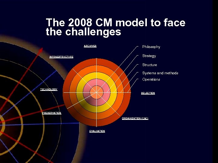 The 2008 CM model to face the challenges ARCHIVES Philosophy Strategy INFRAESTRUCTURE Structure Systems