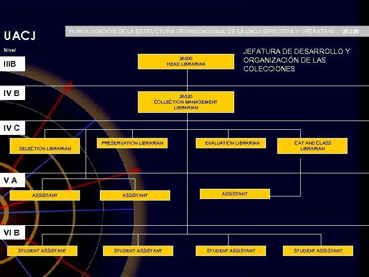 UACJ HOMOLOGACIÓN DE LA ESTRUCTURA ORGANIZACIONAL DE LA UACJ (DIRECTIVA Y OPERATIVA) Nivel JEFATURA