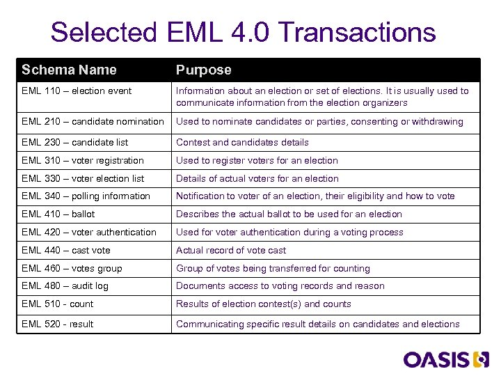 Selected EML 4. 0 Transactions Schema Name Purpose EML 110 – election event Information
