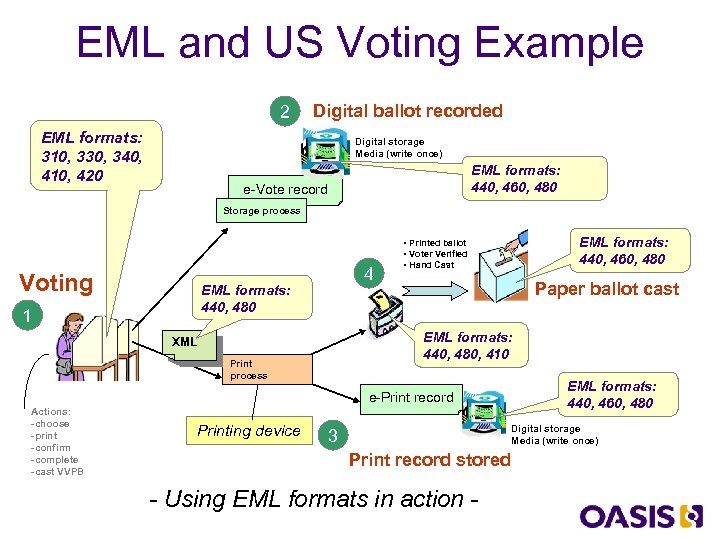 EML and US Voting Example 2 EML formats: 310, 330, 340, 410, 420 Digital