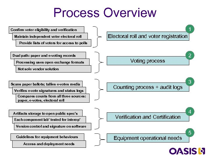 Process Overview 1 Confirm voter eligibility and verification Maintain independent voter electoral roll Electoral