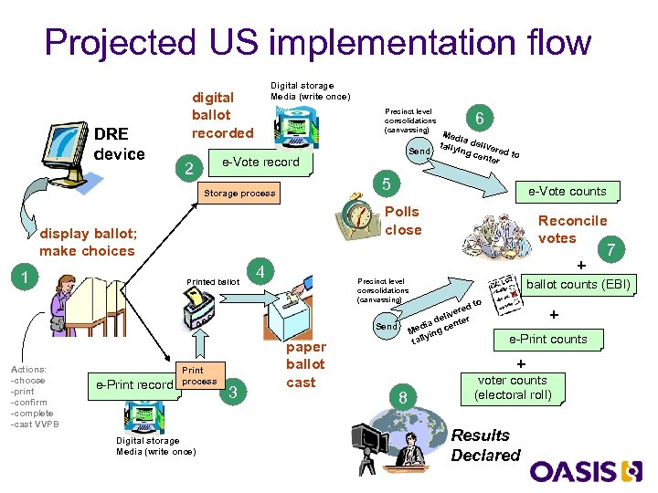 Projected US implementation flow DRE device Digital storage Media (write once) digital ballot recorded