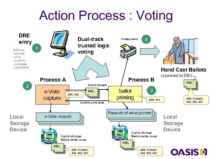 Action Process : Voting DRE entry Actions: -choose -print -confirm -complete -cast VVPB Dual-track