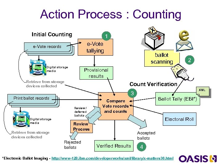Action Process : Counting Initial Counting 1 e-Vote tallying e-Vote records Digital storage media