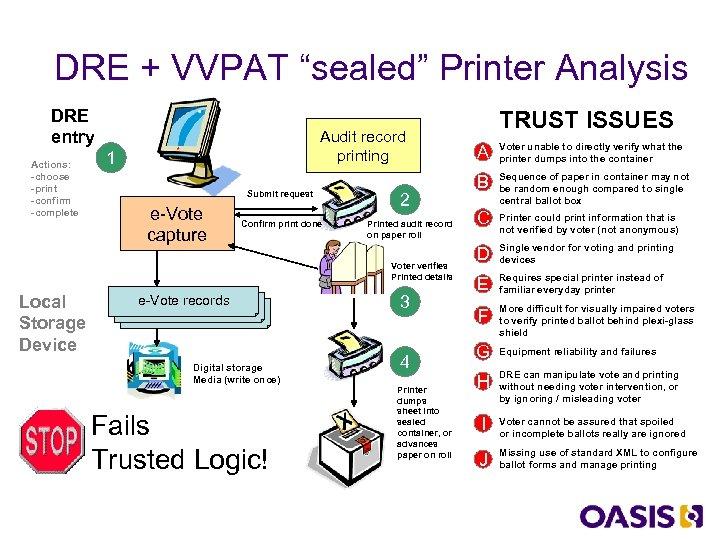 "DRE + VVPAT ""sealed"" Printer Analysis DRE entry Actions: -choose -print -confirm -complete Audit"