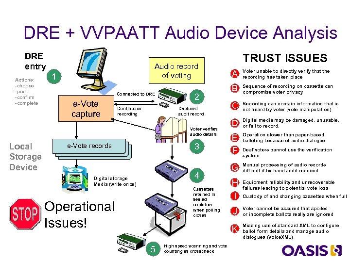 DRE + VVPAATT Audio Device Analysis DRE entry Actions: -choose -print -confirm -complete Audio
