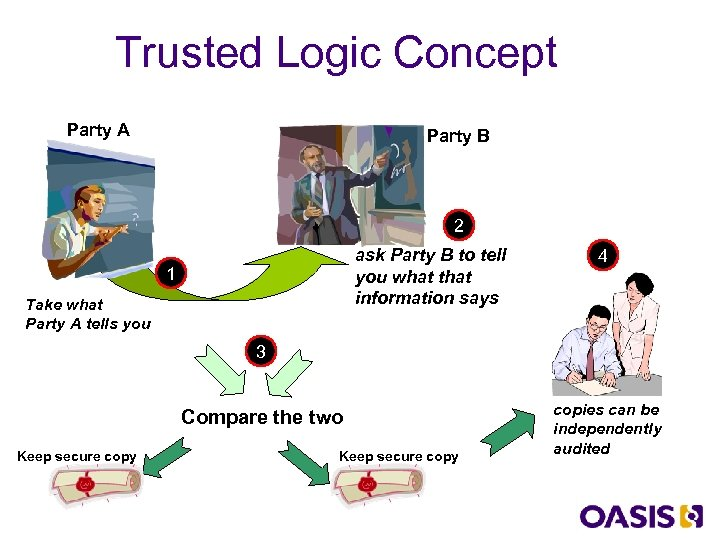 Trusted Logic Concept Party A Party B 2 ask Party B to tell you
