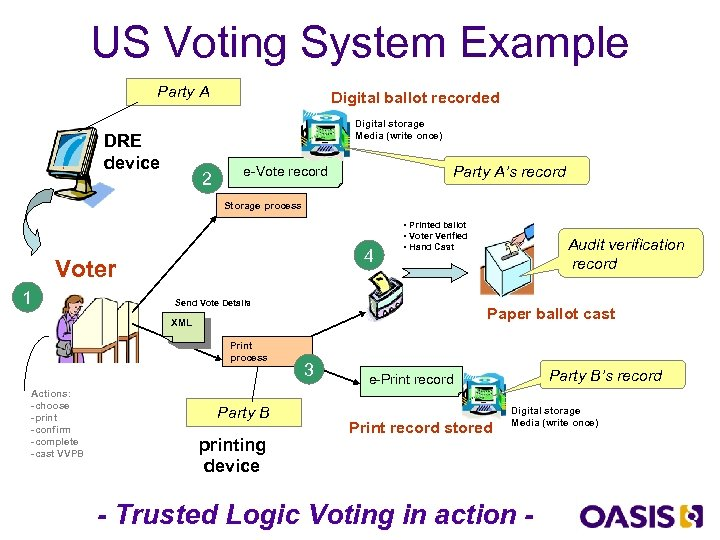 US Voting System Example Party A Digital ballot recorded Digital storage Media (write once)