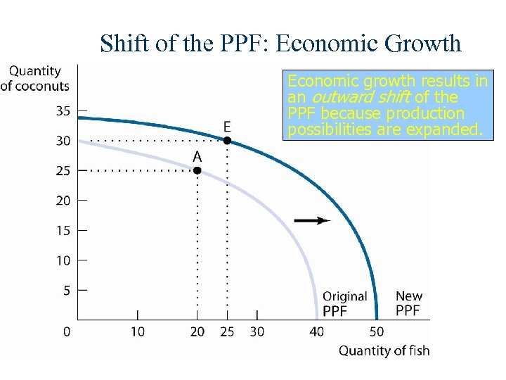 Shift of the PPF: Economic Growth Economic growth results in an outward shift of