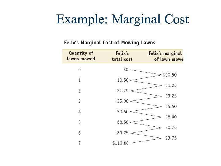 Example: Marginal Cost