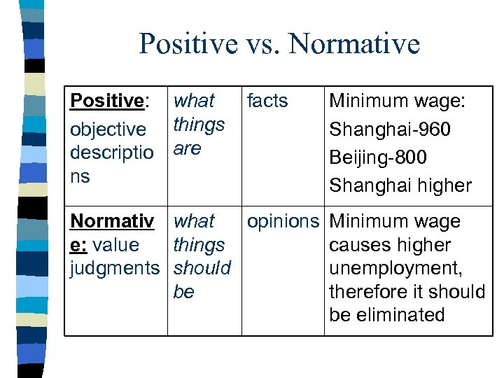 Positive vs. Normative Positive: what objective things descriptio are ns facts Minimum wage: Shanghai-960