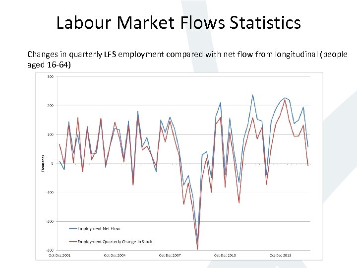 Labour Market Flows Statistics Changes in quarterly LFS employment compared with net flow from