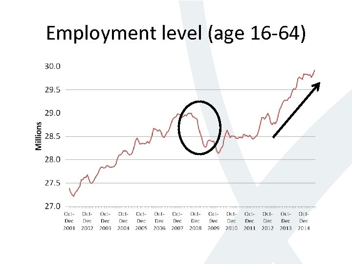 Employment level (age 16 -64)