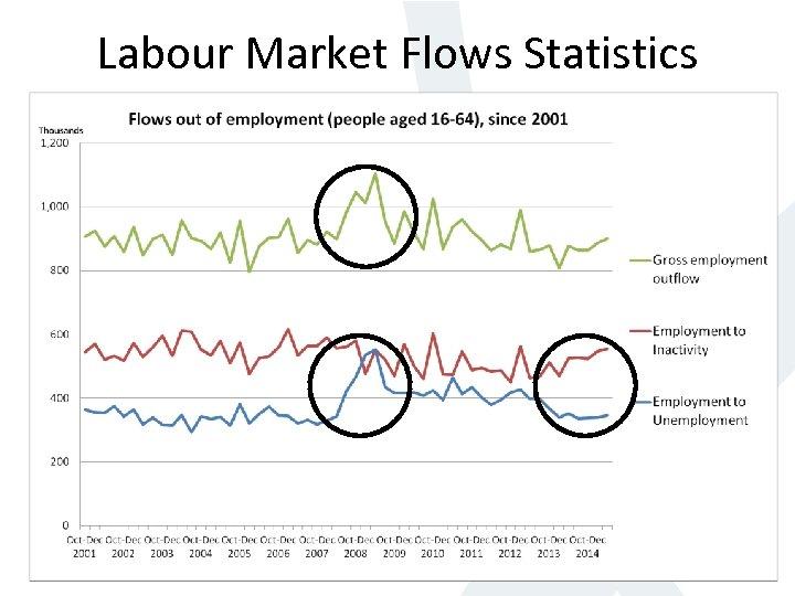 Labour Market Flows Statistics