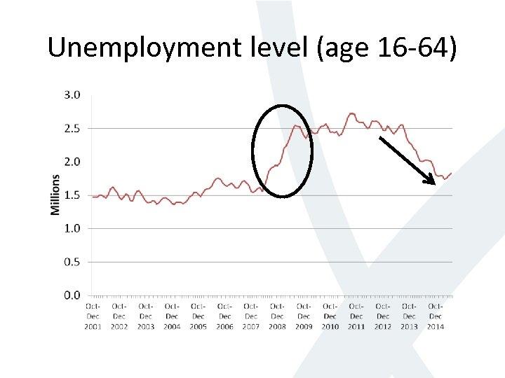 Unemployment level (age 16 -64)