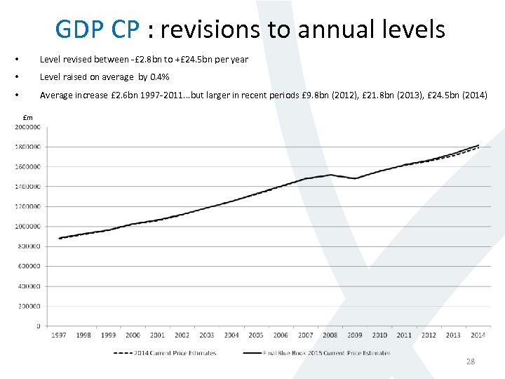 GDP CP : revisions to annual levels • Level revised between -£ 2. 8