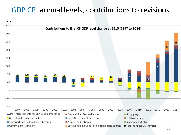 GDP CP: annual levels, contributions to revisions £ bn 29