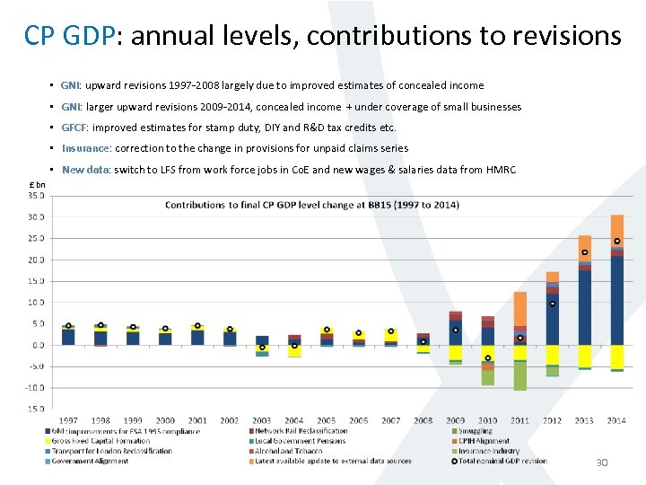 CP GDP: annual levels, contributions to revisions • GNI: upward revisions 1997 -2008 largely