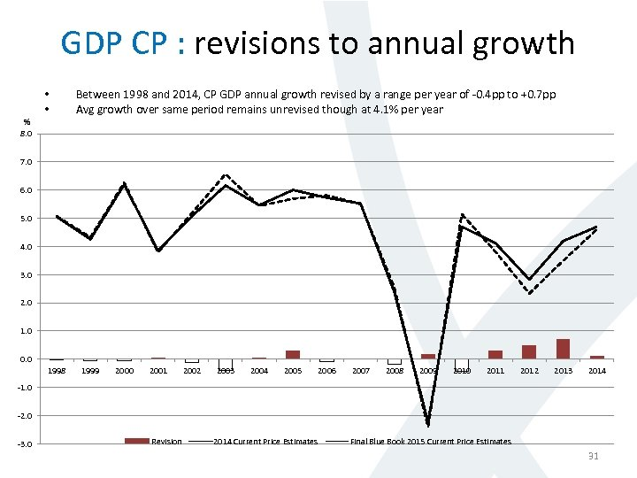 GDP CP : revisions to annual growth • • Between 1998 and 2014, CP