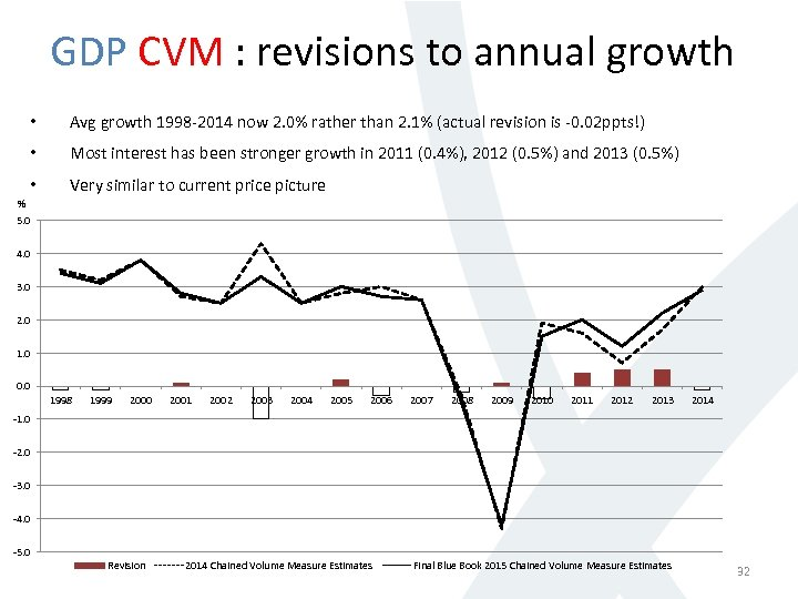 GDP CVM : revisions to annual growth • Avg growth 1998 -2014 now 2.