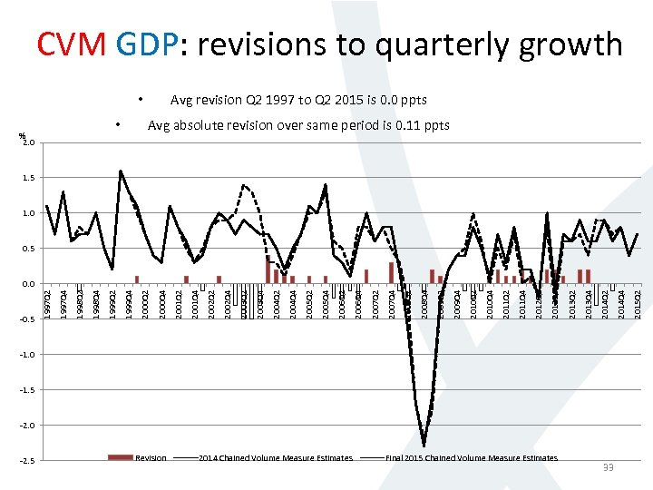 CVM GDP: revisions to quarterly growth Avg revision Q 2 1997 to Q 2