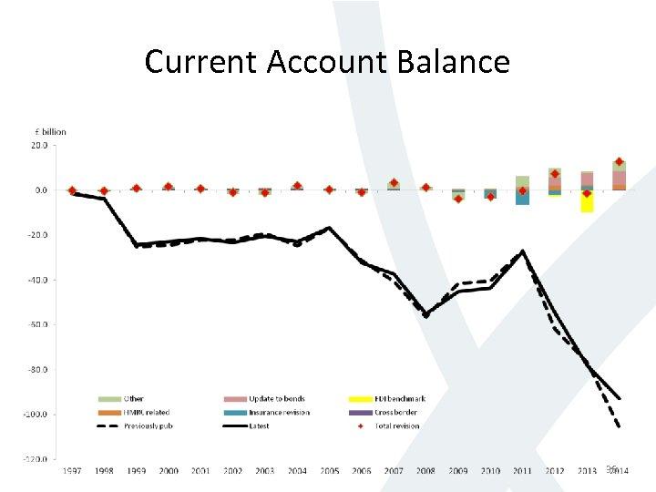 Current Account Balance 36