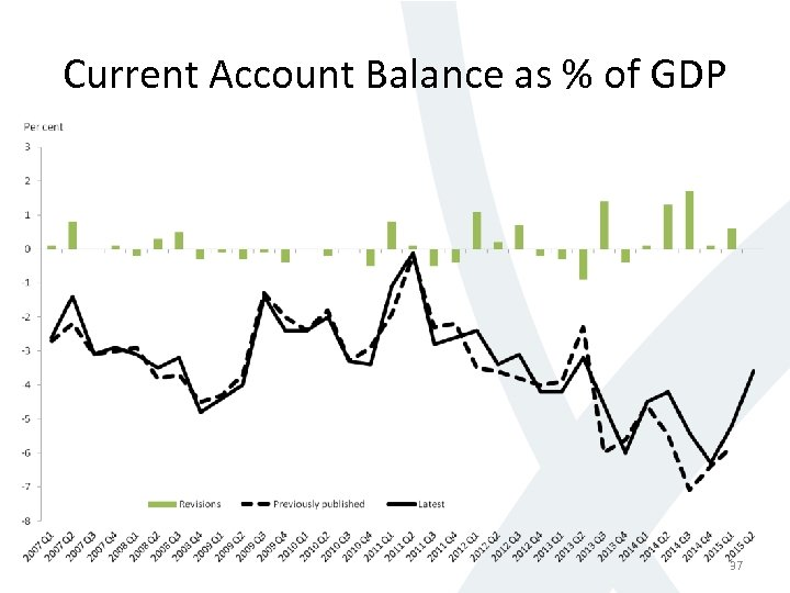 Current Account Balance as % of GDP 37