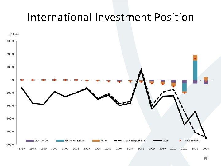 International Investment Position 38