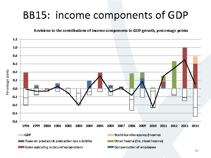 BB 15: income components of GDP Revisions to the contributions of income components to