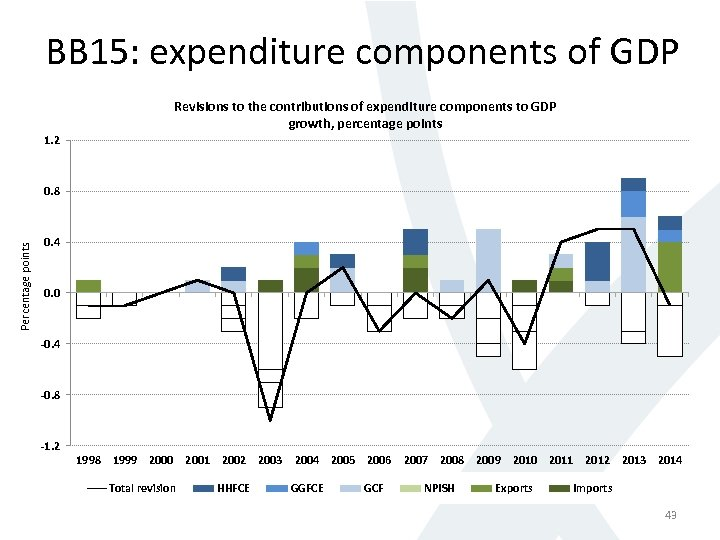 BB 15: expenditure components of GDP Revisions to the contributions of expenditure components to