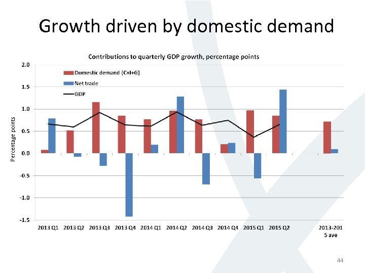 Percentage points Growth driven by domestic demand 44