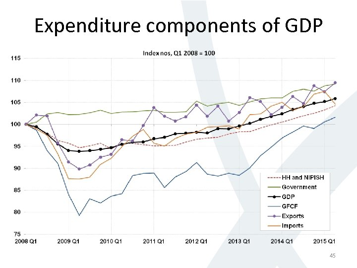 Expenditure components of GDP 45